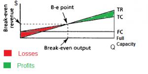 break even chart